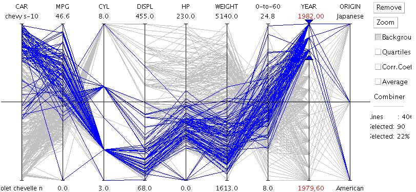 Data Visualisation - coordonnees paralleles