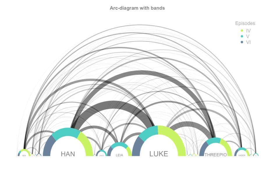 Data Visualisation - diagramme en arc