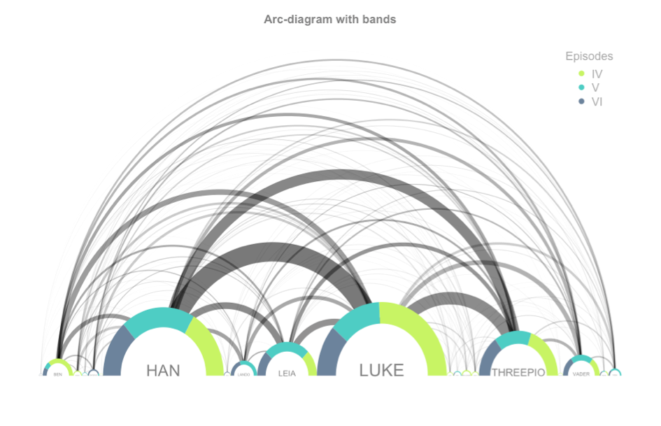 Data Visualisation - diagramme en arc