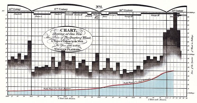 Data Visualisation William Playfair