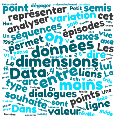 Data Visualisation de texte