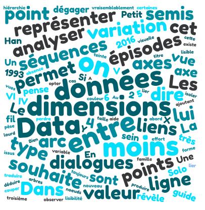 Data Visualisation de texte