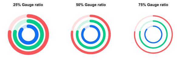Gauge chart ratio