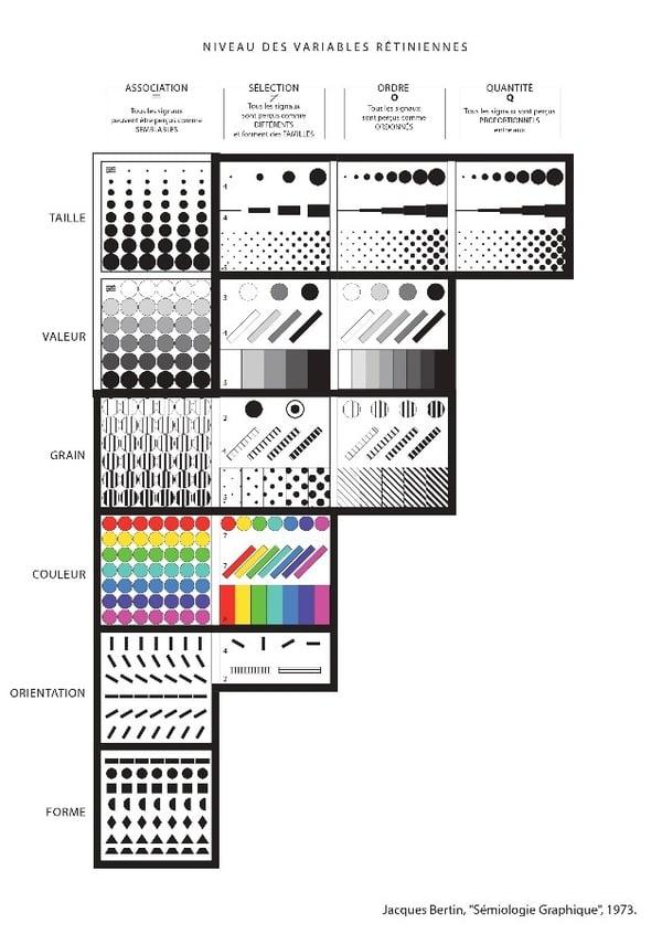 Jacques Bertin Data Visualisation