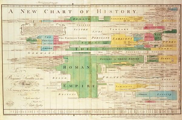 New Chart of History - Data Visualisation