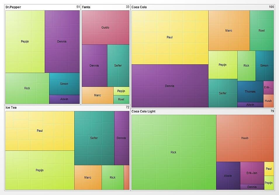TREEMAP Data Visualisation