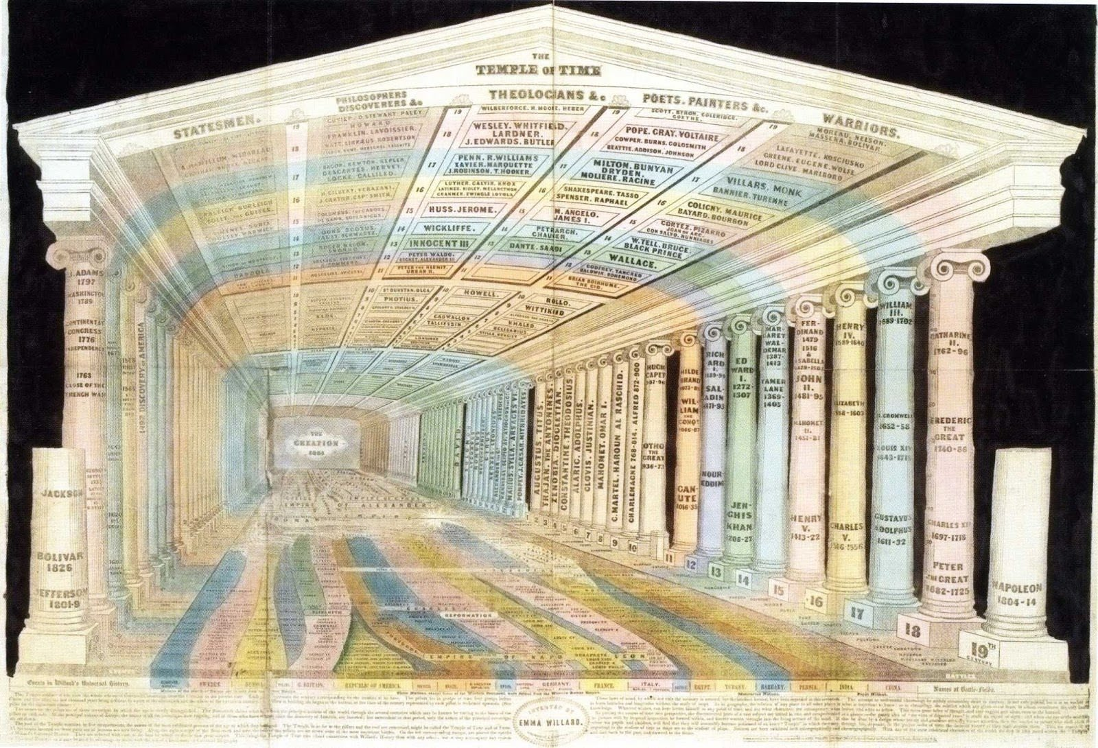 The Temple of Time Cartographie Data Visualisations
