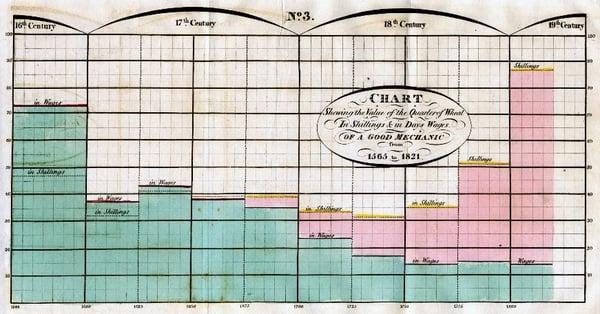 William Playfair data Visualisation