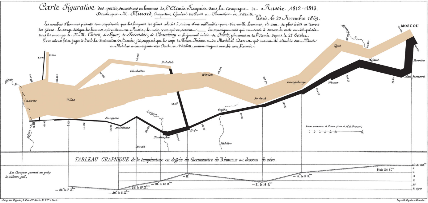 carte de la campagne de Russie Data Visualisation