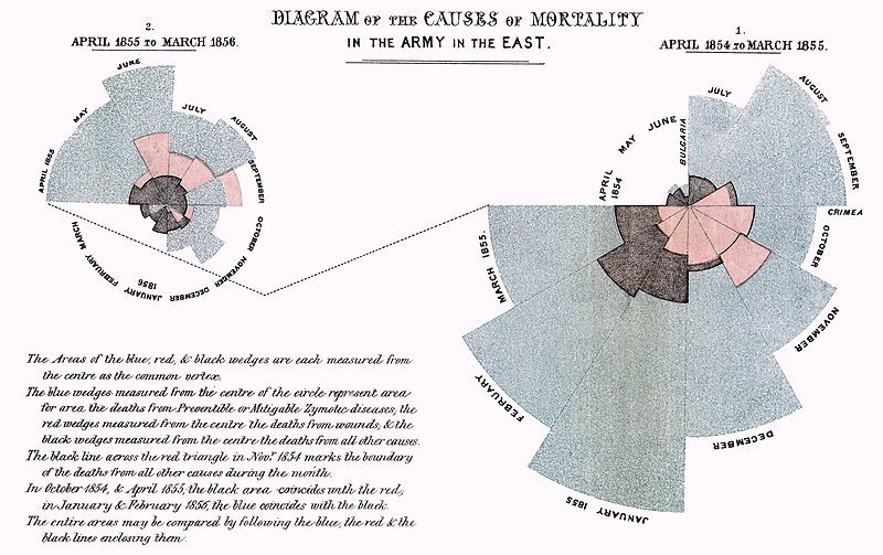 florence Nightingale data Visualisation
