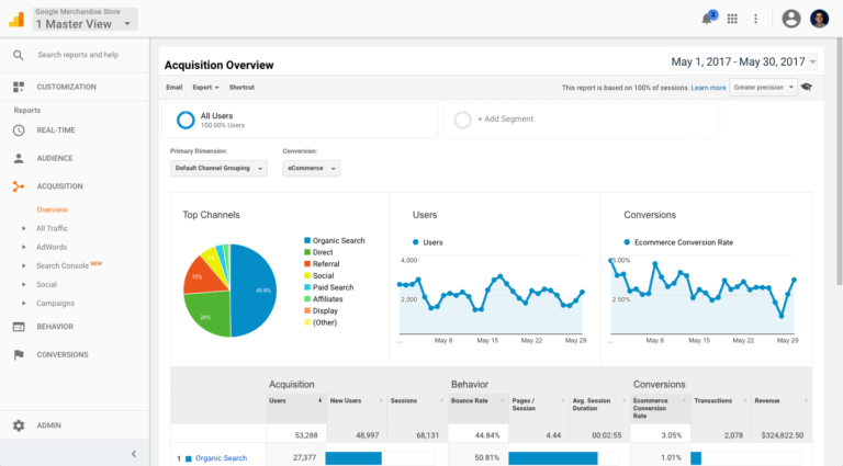 google analytics Data Driven