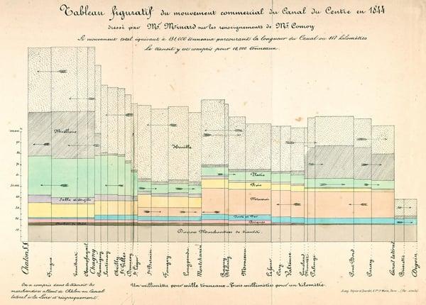 tableau figuratif Data Visualisation